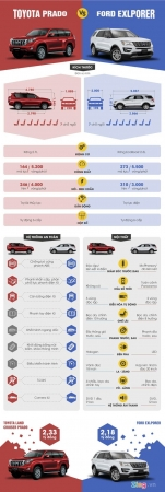 So sánh Ford Explorer và Toyota Land Cruiser Prado